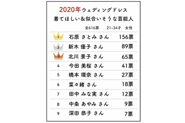 2020年もう一度ウェディングドレスを着てほしい芸能人ランキングを公開。1位は不動の石原さとみ、2位は新木優子、3位は北川景子。