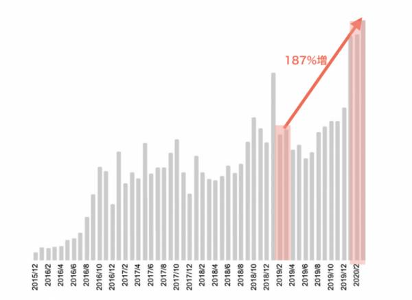 【1466人が回答】新型コロナウイルスで外に出る回数が減った人は59%、対面ではなくスマートフォンでサービスを受ける人が増加中。