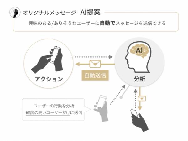 プラコレ、結婚式場のオンライン集客を支援。AIが見込み客を自動開拓、チャットでつながる機能「AI-Messenger」を提供開始。