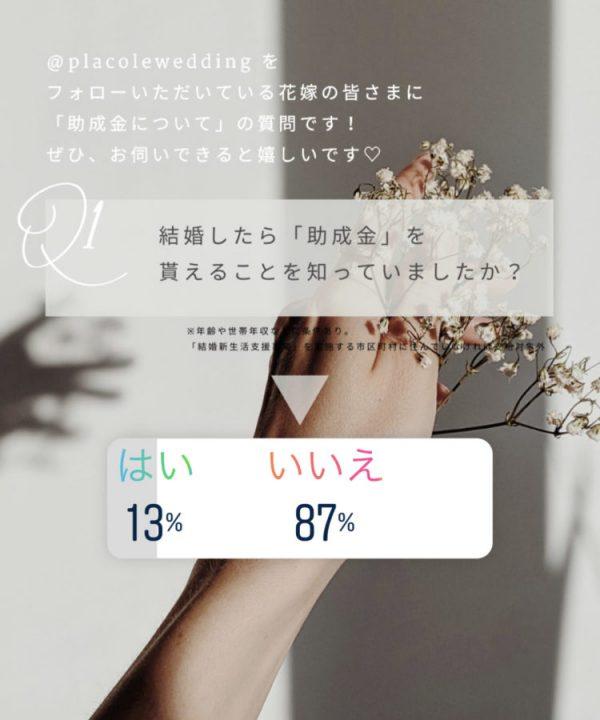 20代~30代女性1373名が回答した「結婚助成金」について、結婚したら「助成金」があることを知っていた女性は約10%、女性たちのリアルな意見をご紹介。