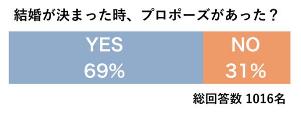 1月27日は「求婚の日」!76%の女性が理想のプロポーズがあると回答。1116人に聞いた理想と現実のプロポーズ事情をご紹介。